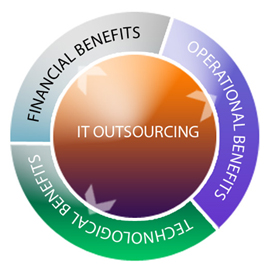 Why you should IT Outsourcing