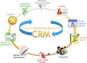 CRM application development